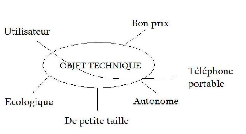 Class су анализ и др. Концепция де lobjet техника номинальной 3eme6gr2c ...